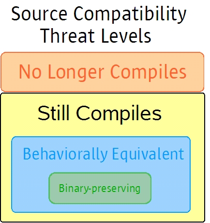 Source compatibility levels