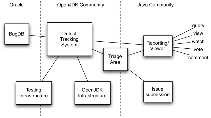 Jdk defect tracking high level architecture ccuart Gallery